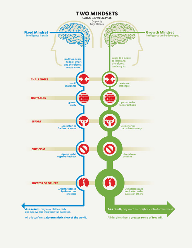 two-mindsets-fixed-and-growth-carol-dweck